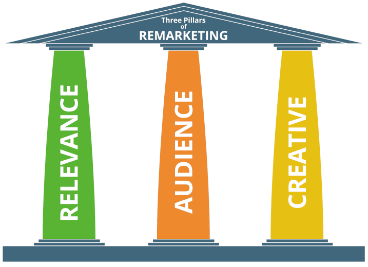 The 3 Pillars of Retargeting Ads